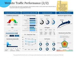 Customer Engagement Optimization Website Traffic Performance R786 Ppt Icon