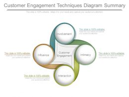Customer Engagement Techniques Diagram Summary