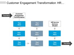 Customer Engagement Transformation Hr Service Delivery Module Organizational Culture Cpb
