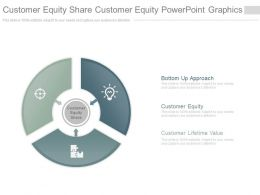 Customer Equity Share Customer Equity Powerpoint Graphics