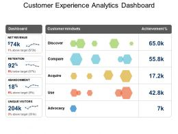 Customer Experience Analytics Dashboard Example Of Ppt