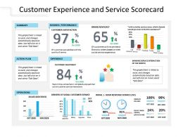Customer Experience And Service Scorecard