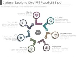 Customer Experience Cycle Ppt Powerpoint Show