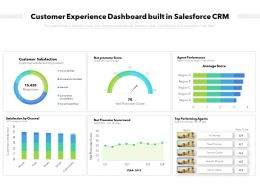 Customer Experience Dashboard Built In Salesforce CRM