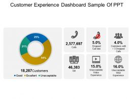 Customer Experience Dashboard Sample Of Ppt