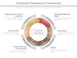 Customer Experience Framework Presentation Graphics