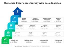 Customer Experience Journey With Data Analytics