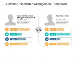 Customer Experience Management Framework Reward Incentives Effective Management Teams Cpb