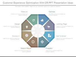Customer Experience Optimization With Cr Ppt Presentation Ideas