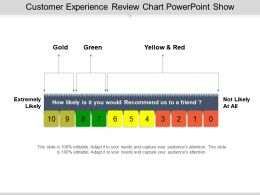 Customer Experience Review Chart Powerpoint Show