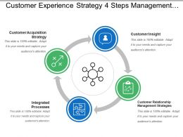 Customer Experience Strategy 4 Steps Management Process