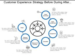 Customer Experience Strategy Before During After Process
