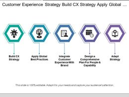 Customer Experience Strategy Build Cx Strategy Apply Global Practices