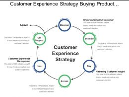 Customer Experience Strategy Buying Product Lifecycle