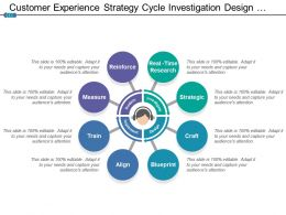 Customer Experience Strategy Cycle Investigation Design Implement And Sustain