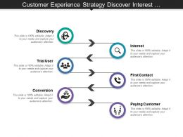 Customer Experience Strategy Discover Interest Conversion Paying Customer