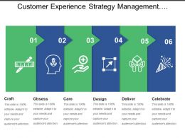 Customer Experience Strategy Management Design Deliver
