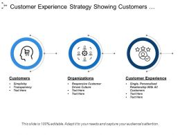 Customer Experience Strategy Showing Customers And Organisations
