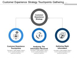 Customer Experience Strategy Touchpoints Gathering Information And Analysing