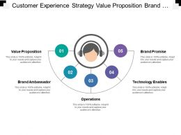 Customer Experience Strategy Value Proposition Brand Ambassador Operations
