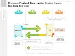 Customer Feedback Four Quarter Product Impact Roadmap Template