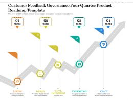 Customer Feedback Governance Four Quarter Product Roadmap Template