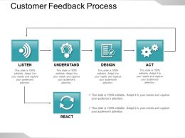 Customer Feedback Process Sample Of Ppt Presentation