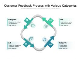 Customer Feedback Process With Various Categories