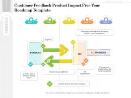 Customer Feedback Product Impact Five Year Roadmap Template
