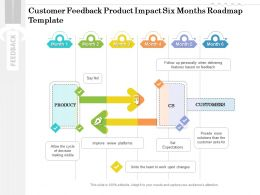 Customer Feedback Product Impact Six Months Roadmap Template