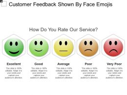 Customer Feedback Shown By Face Emojis
