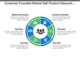 Customer Founded Market Sell Product Discount Supermarkets Low Cost Airline