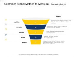 Customer Funnel Metrics To Measure Purchasing Insights App Store Ppt Powerpoint Presentation Layouts