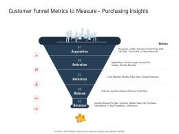Customer Funnel Metrics To Measure Purchasing Insights Ppt Powerpoint Presentation Model Graphics Pictures