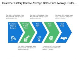 Customer History Service Average Sales Price Average Order Discount