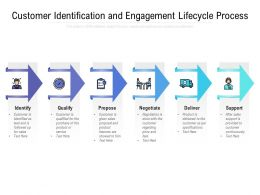Customer Identification And Engagement Lifecycle Process