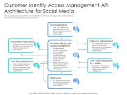 Customer Identity Access Management API Architecture For Social Media