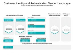 Customer Identity And Authentication Vendor Landscape