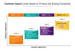 Customer Impact Levels Based On Product And Buying Complexity