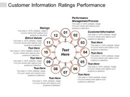 Customer Information Ratings Performance Management Process Ethics Values Cpb