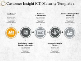 Customer Insight Ci Maturity Business Contributor