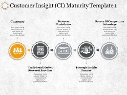 Customer Insight Ci Maturity Business Contributor