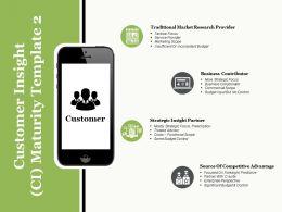 Customer Insight Ci Maturity Source Of Competitive Advantage