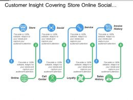 Customer Insight Covering Store Online Social Loyalty Sales History
