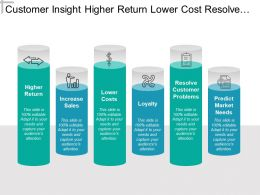 Customer Insight Higher Return Lower Cost Resolve Problems