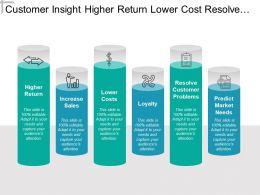 customer_insight_higher_return_lower_cost_resolve_problems_Slide01