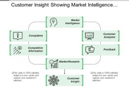 Customer Insight Showing Market Intelligence Analytics Research Information