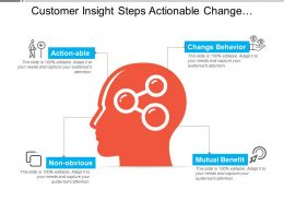 Customer Insight Steps Actionable Change Behaviour Mutual Benefits