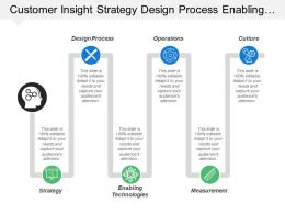 Customer Insight Strategy Design Process Enabling Technologies Measurement