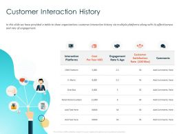 Customer Interaction History Store Counters Ppt Powerpoint Presentation Outline Icon